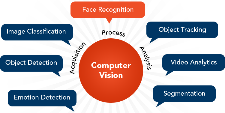 Computer Vision Services