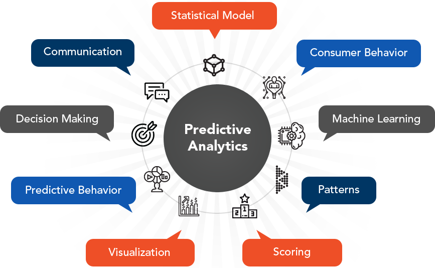 Predictive Modeling Services