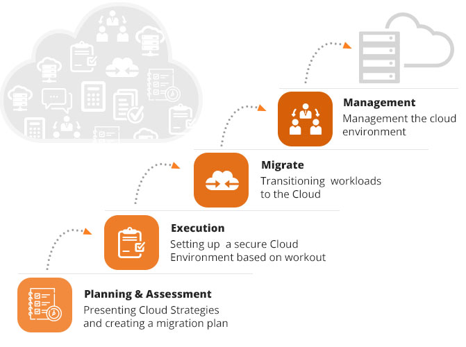 Cloud Enablement & Infrastructure Optimization Services | Midland Digital Solutions